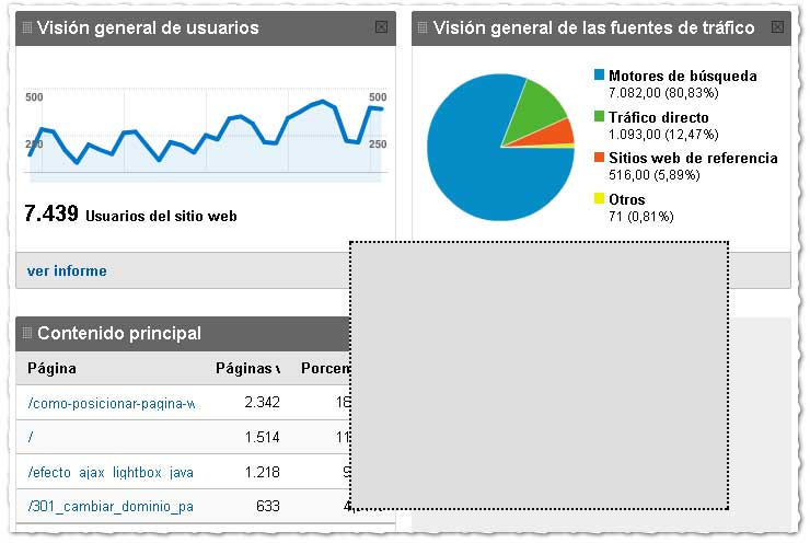 Google Analytics Modular