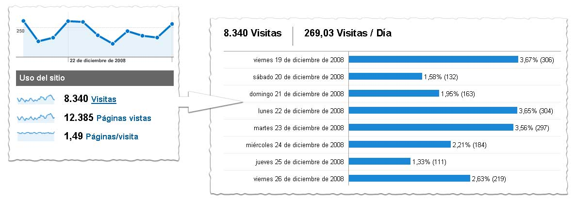 Interfaz de Google Analytics